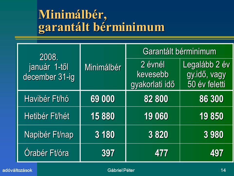 Gábriel Péter14adóváltozások Minimálbér, garantált bérminimum 2008.