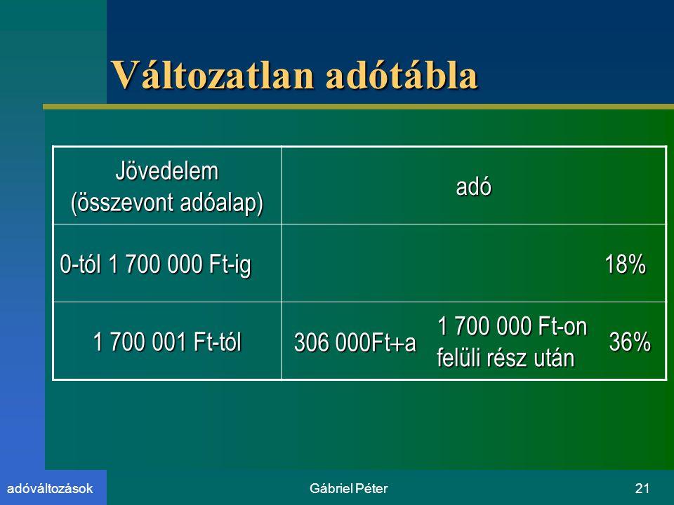 Gábriel Péter21adóváltozások Változatlan adótábla Jövedelem (összevont adóalap) adó 0-tól 1 700 000 Ft-ig 18% 1 700 001 Ft-tól 306 000Ft  a 1 700 000 Ft-on felüli rész után 36%