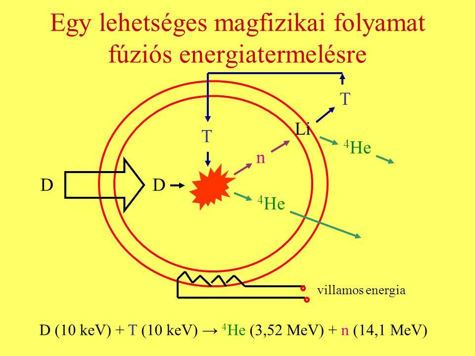 Egy lehetséges magfizikai folyamat fúziós energiatermelésre DD T n 4 He Li T 4 He villamos energia D (10 keV) + T (10 keV) → 4 He (3,52 MeV) + n (14,1