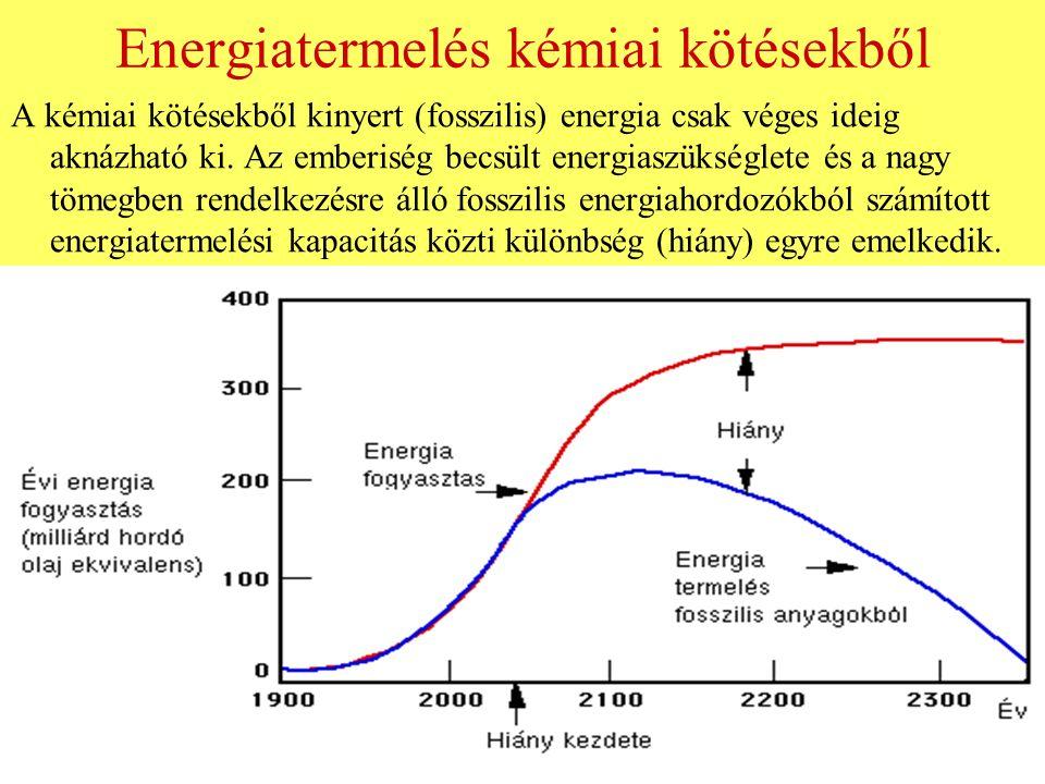 Energiatermelés kémiai kötésekből A kémiai kötésekből kinyert (fosszilis) energia csak véges ideig aknázható ki. Az emberiség becsült energiaszükségle