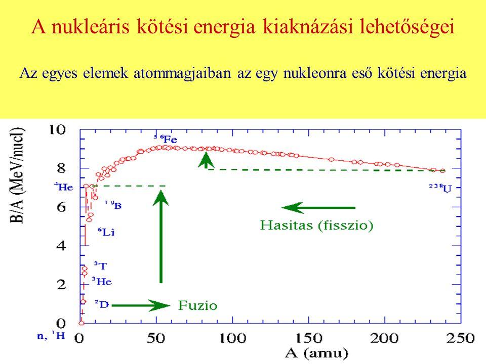 Az atommagok nukleononkénti átlagos kötési energiája 0 4 8 E fajlagos kötési energia (MeV) 100 200 A, tömegszám 2D2D 3T3T 4 He 238 U magfúzió maghasadás 56 Fe Az egy nukleonra eső átlagos (fajlagos) kötési energia: Z: protonok száma N: neutronok száma M: az atommag tömege Δm: tömeghiány c: fénysebesség Δm = 1 tömegszám (1,67·10 -24 g) változásnak E kötési = 931,5 MeV kötési energia felel meg.