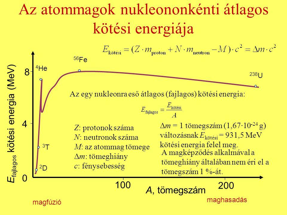 Az atommagok nukleononkénti átlagos kötési energiája 0 4 8 E fajlagos kötési energia (MeV) 100 200 A, tömegszám 2D2D 3T3T 4 He 238 U magfúzió maghasad