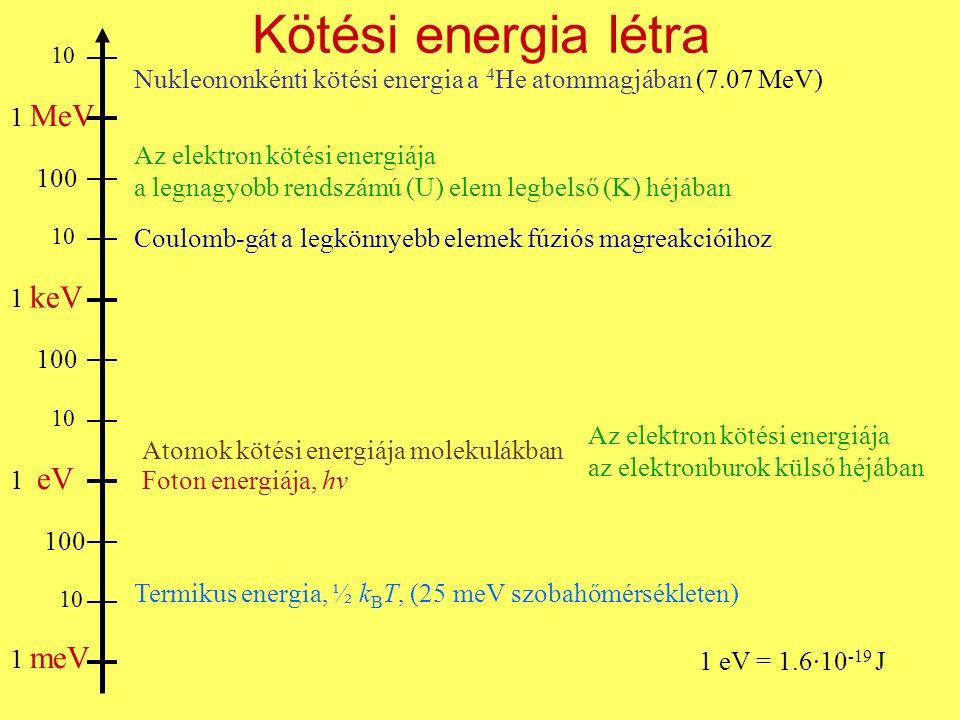 Kötési energia létra 1 meV 1 eV 1 keV 1 MeV 10 100 Termikus energia, ½ k B T, (25 meV szobahőmérsékleten) Foton energiája, hν Atomok kötési energiája