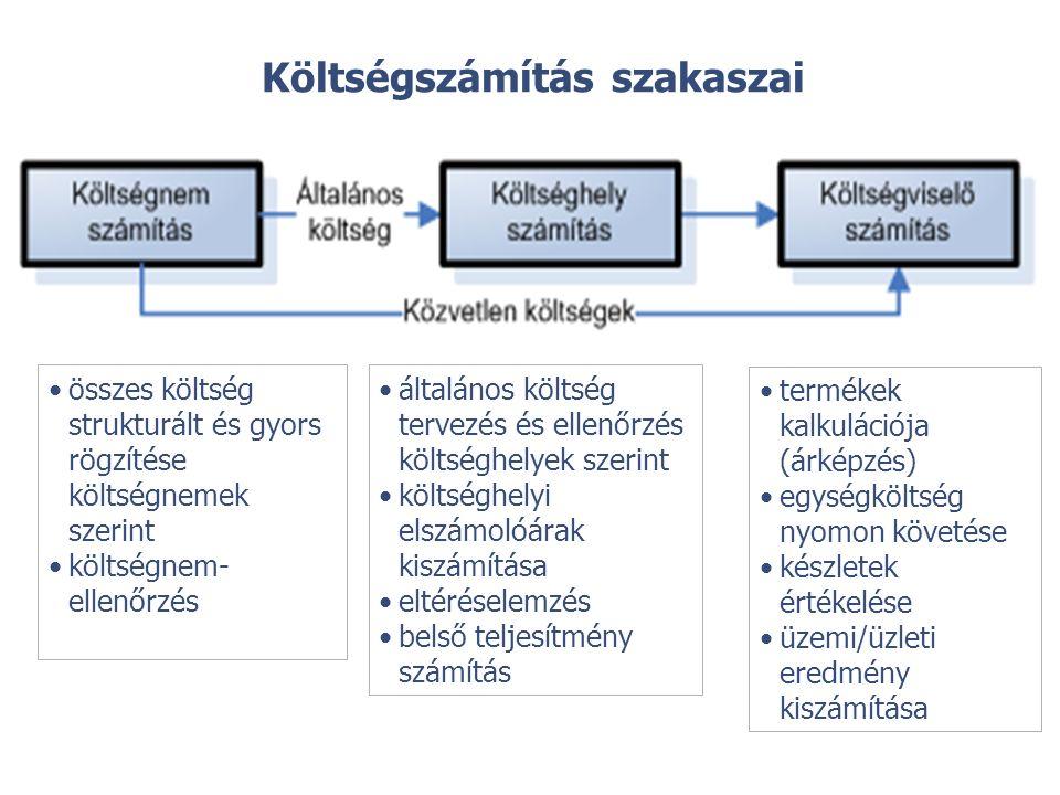 Költségszámítás szakaszai összes költség strukturált és gyors rögzítése költségnemek szerint költségnem- ellenőrzés általános költség tervezés és ellenőrzés költséghelyek szerint költséghelyi elszámolóárak kiszámítása eltéréselemzés belső teljesítmény számítás termékek kalkulációja (árképzés) egységköltség nyomon követése készletek értékelése üzemi/üzleti eredmény kiszámítása