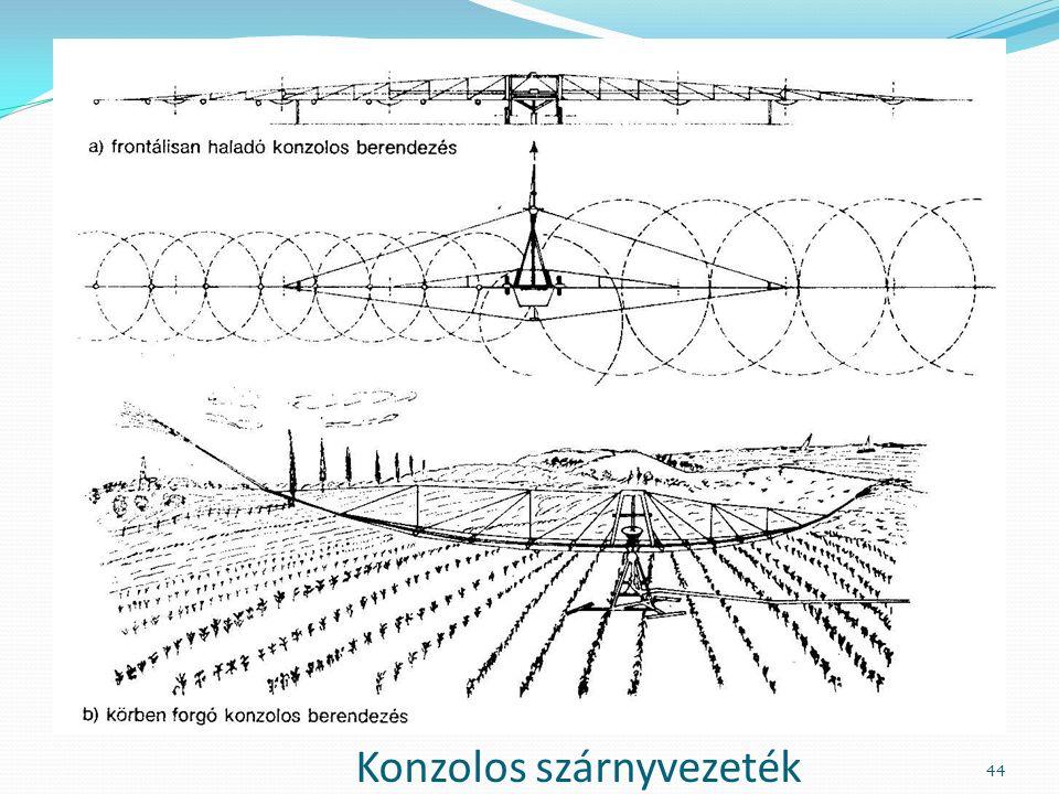Konzolos szárnyvezeték 44