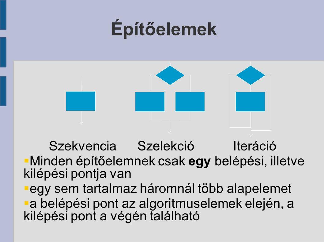 Építőelemek Szekvencia Szelekció Iteráció  Minden építőelemnek csak egy belépési, illetve kilépési pontja van  egy sem tartalmaz háromnál több alapelemet  a belépési pont az algoritmuselemek elején, a kilépési pont a végén található