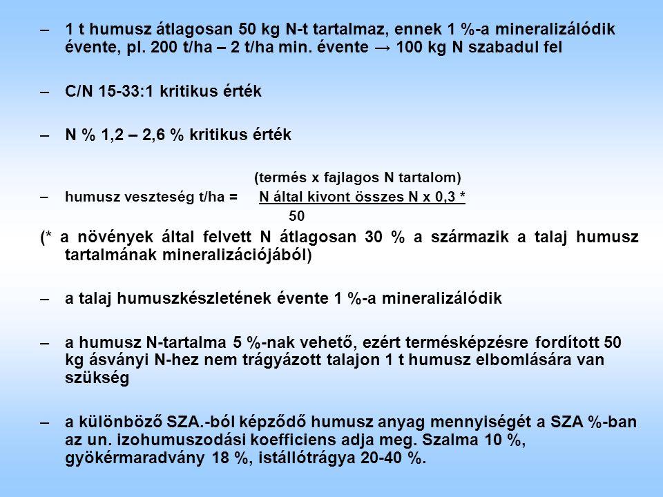 –1 t humusz átlagosan 50 kg N-t tartalmaz, ennek 1 %-a mineralizálódik évente, pl. 200 t/ha – 2 t/ha min. évente → 100 kg N szabadul fel –C/N 15-33:1