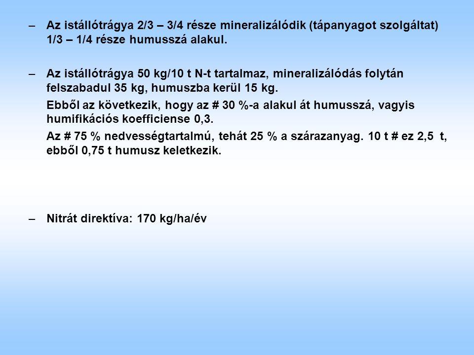 –Az istállótrágya 2/3 – 3/4 része mineralizálódik (tápanyagot szolgáltat) 1/3 – 1/4 része humusszá alakul. –Az istállótrágya 50 kg/10 t N-t tartalmaz,