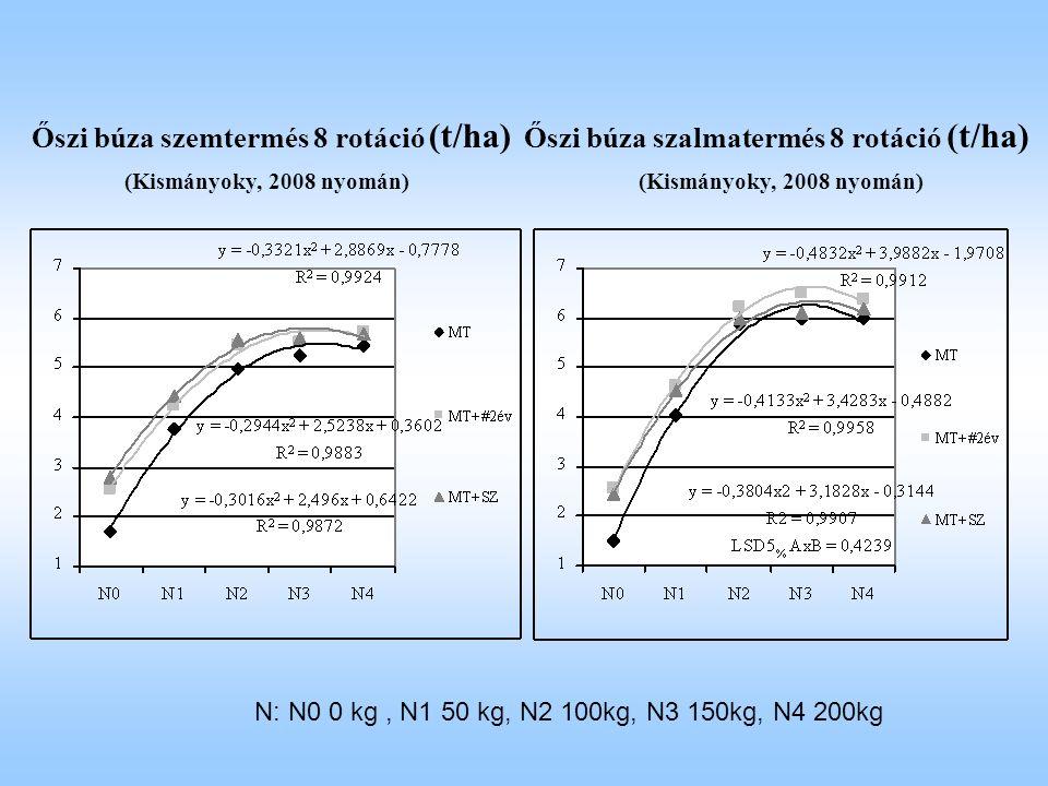 Őszi búza szemtermés 8 rotáció (t/ha) (Kismányoky, 2008 nyomán) Őszi búza szalmatermés 8 rotáció (t/ha) (Kismányoky, 2008 nyomán) N: N0 0 kg, N1 50 kg, N2 100kg, N3 150kg, N4 200kg