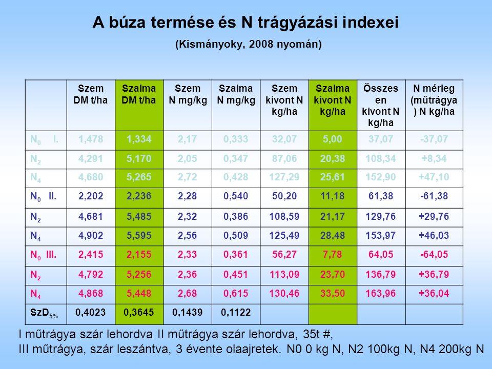 A búza termése és N trágyázási indexei (Kismányoky, 2008 nyomán) Szem DM t/ha Szalma DM t/ha Szem N mg/kg Szalma N mg/kg Szem kivont N kg/ha Szalma kivont N kg/ha Összes en kivont N kg/ha N mérleg (műtrágya ) N kg/ha N 0 I.1,4781,3342,170,33332,075,0037,07-37,07 N2N2 4,2915,1702,050,34787,0620,38108,34+8,34 N4N4 4,6805,2652,720,428127,2925,61152,90+47,10 N 0 II.2,2022,2362,280,54050,2011,1861,38-61,38 N2N2 4,6815,4852,320,386108,5921,17129,76+29,76 N4N4 4,9025,5952,560,509125,4928,48153,97+46,03 N 0 III.2,4152,1552,330,36156,277,7864,05-64,05 N2N2 4,7925,2562,360,451113,0923,70136,79+36,79 N4N4 4,8685,4482,680,615130,4633,50163,96+36,04 SzD 5% 0,40230,36450,14390,1122 I műtrágya szár lehordva II műtrágya szár lehordva, 35t #, III műtrágya, szár leszántva, 3 évente olaajretek.