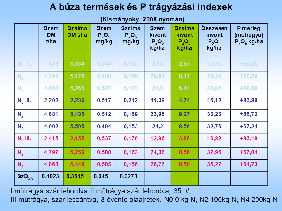 A búza termések és P trágyázási indexek (Kismányoky, 2008 nyomán) Szem DM t/ha Szalma DM t/ha Szem P 2 O 5 mg/kg Szalma P 2 O 5 mg/kg Szem kivont P 2