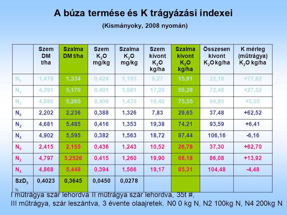 A búza termése és K trágyázási indexei (Kismányoky, 2008 nyomán) Szem DM t/ha Szalma DM t/ha Szem K 2 O mg/kg Szalma K 2 O mg/kg Szem kivont K 2 O kg/ha Szalma kivont K 2 O kg/ha Összesen kivont K 2 O kg/ha K mérleg (műtrágya) K 2 O kg/ha N0N0 1,4781,3340,4241,1936,2715,9122,18+77,82 N2N2 4,2915,1700,4011,08117,2055,2872,48+27,52 N4N4 4,6805,2650,4091,43519,4075,5594,95+5,05 N0N0 2,2022,2360,3881,3267,8329,6537,48+62,52 N2N2 4,6815,4850,4161,35319,3874,2193,59+6,41 N4N4 4,9025,5950,3821,56318,7287,44106,16-6,16 N0N0 2,4152,1550,4361,24310,5226,7837,30+62,70 N2N2 4,7975,25260,4151,26019,9066,1886,08+13,92 N4N4 4,8685,4480,3941,56619,1785,31104,48-4,48 SzD 5 % 0,40230,36450,04500,0278 I műtrágya szár lehordva II műtrágya szár lehordva, 35t #, III műtrágya, szár leszántva, 3 évente olaajretek.