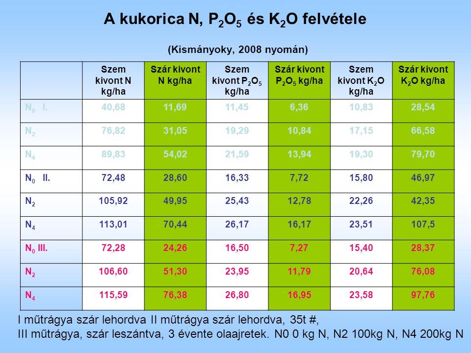 A kukorica N, P 2 O 5 és K 2 O felvétele (Kismányoky, 2008 nyomán) Szem kivont N kg/ha Szár kivont N kg/ha Szem kivont P 2 O 5 kg/ha Szár kivont P 2 O 5 kg/ha Szem kivont K 2 O kg/ha Szár kivont K 2 O kg/ha N 0 I.40,6811,6911,456,3610,8328,54 N2N2 76,8231,0519,2910,8417,1566,58 N4N4 89,8354,0221,5913,9419,3079,70 N 0 II.72,4828,6016,337,7215,8046,97 N2N2 105,9249,9525,4312,7822,2642,35 N4N4 113,0170,4426,1716,1723,51107,5 N 0 III.72,2824,2616,507,2715,4028,37 N2N2 106,6051,3023,9511,7920,6476,08 N4N4 115,5976,3826,8016,9523,5897,76 I műtrágya szár lehordva II műtrágya szár lehordva, 35t #, III műtrágya, szár leszántva, 3 évente olaajretek.