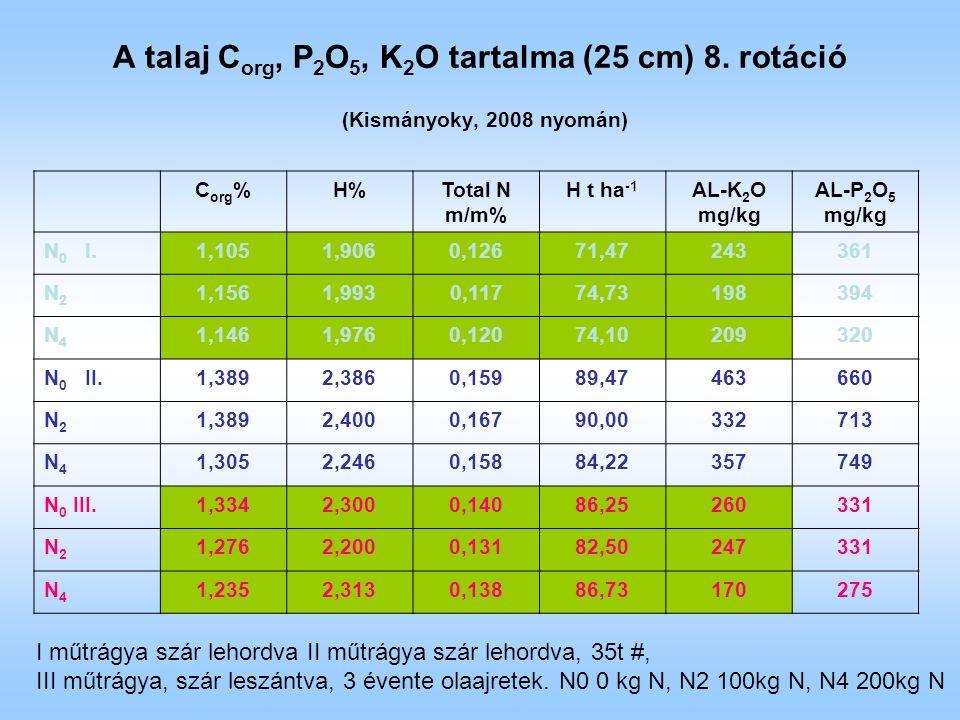 A talaj C org, P 2 O 5, K 2 O tartalma (25 cm) 8. rotáció (Kismányoky, 2008 nyomán) C org %H%Total N m/m% H t ha -1 AL-K 2 O mg/kg AL-P 2 O 5 mg/kg N
