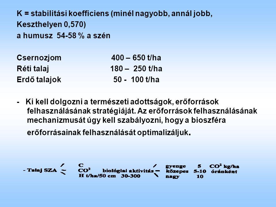 K = stabilitási koefficiens (minél nagyobb, annál jobb, Keszthelyen 0,570) a humusz 54-58 % a szén Csernozjom 400 – 650 t/ha Réti talaj 180 – 250 t/ha Erdő talajok 50 - 100 t/ha - Ki kell dolgozni a természeti adottságok, erőforrások felhasználásának stratégiáját.