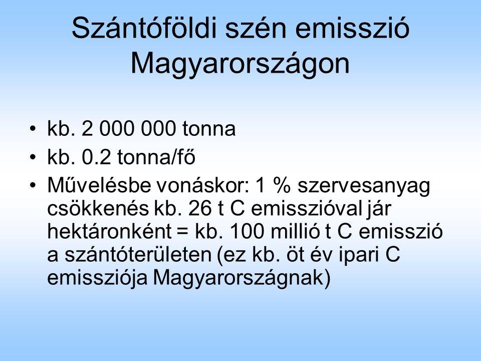 Szántóföldi szén emisszió Magyarországon kb. 2 000 000 tonna kb. 0.2 tonna/fő Művelésbe vonáskor: 1 % szervesanyag csökkenés kb. 26 t C emisszióval já