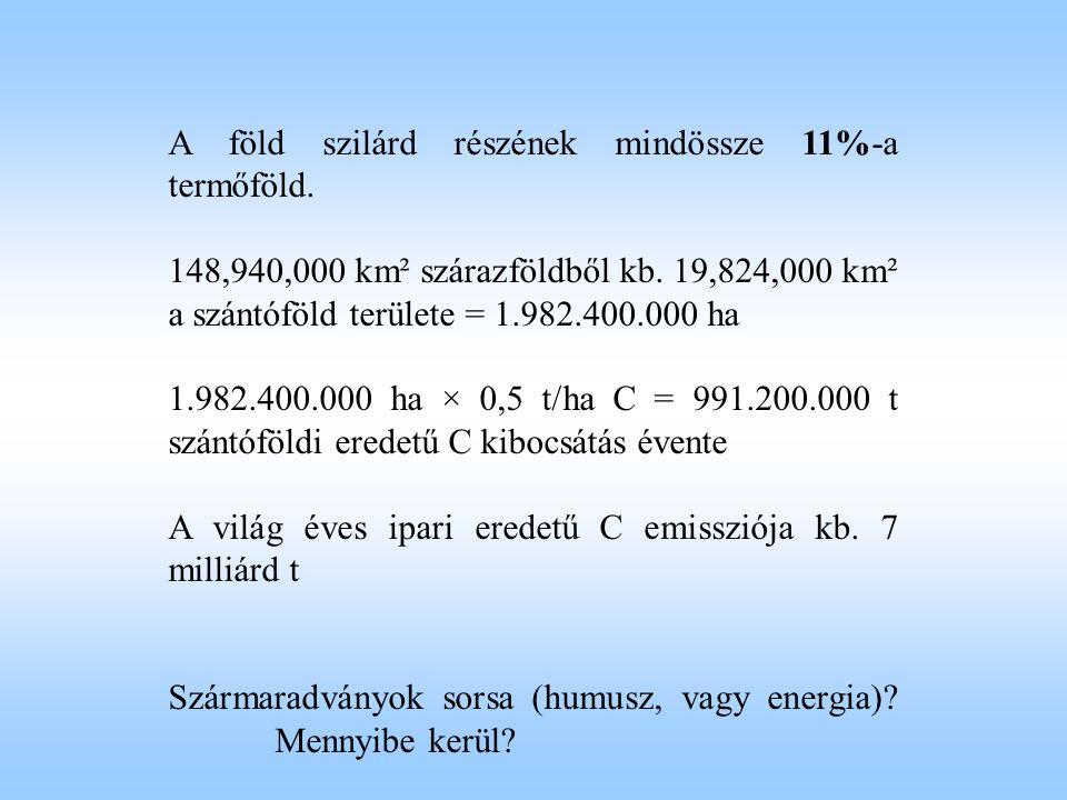A föld szilárd részének mindössze 11%-a termőföld. 148,940,000 km² szárazföldből kb. 19,824,000 km² a szántóföld területe = 1.982.400.000 ha 1.982.400