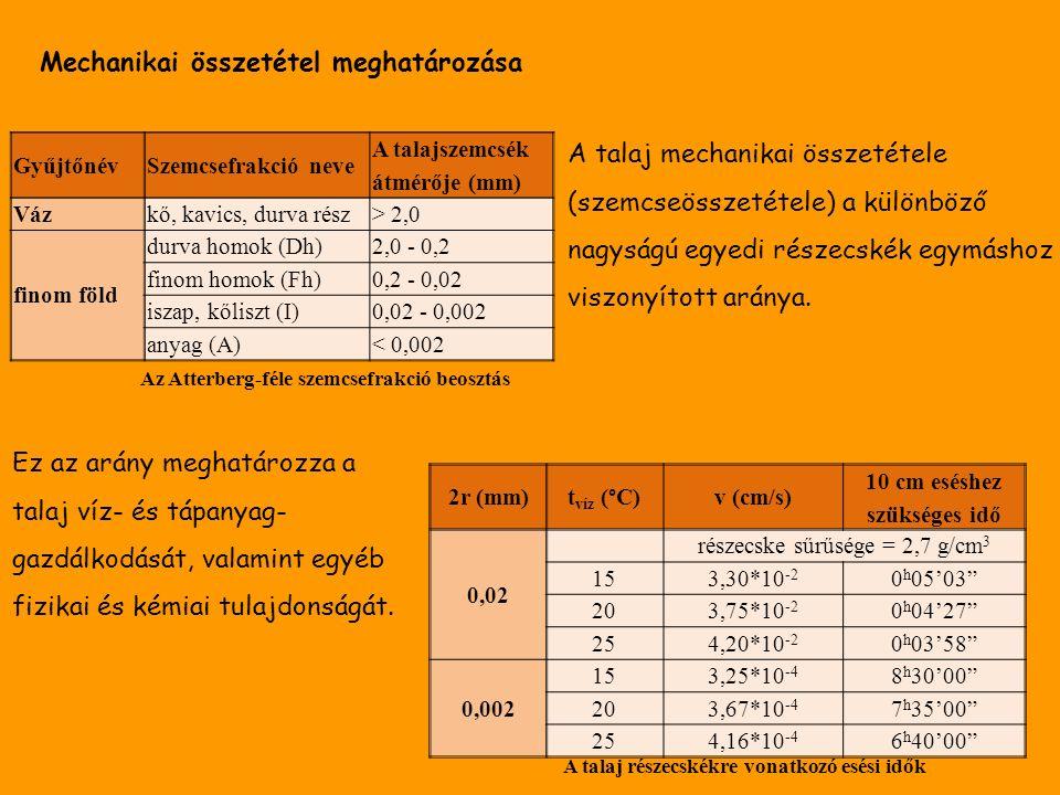 Mechanikai összetétel meghatározása 2r (mm) t víz (°C) v (cm/s) 10 cm eséshez szükséges idő 0,02 részecske sűrűsége = 2,7 g/cm 3 153,30*10 -2 0 h 05'03 203,75*10 -2 0 h 04'27 254,20*10 -2 0 h 03'58 0,002 153,25*10 -4 8 h 30'00 203,67*10 -4 7 h 35'00 254,16*10 -4 6 h 40'00 A talaj részecskékre vonatkozó esési idők GyűjtőnévSzemcsefrakció neve A talajszemcsék átmérője (mm) Vázkő, kavics, durva rész> 2,0 finom föld durva homok (Dh)2,0 - 0,2 finom homok (Fh)0,2 - 0,02 iszap, kőliszt (I)0,02 - 0,002 anyag (A)< 0,002 Az Atterberg-féle szemcsefrakció beosztás A talaj mechanikai összetétele (szemcseösszetétele) a különböző nagyságú egyedi részecskék egymáshoz viszonyított aránya.