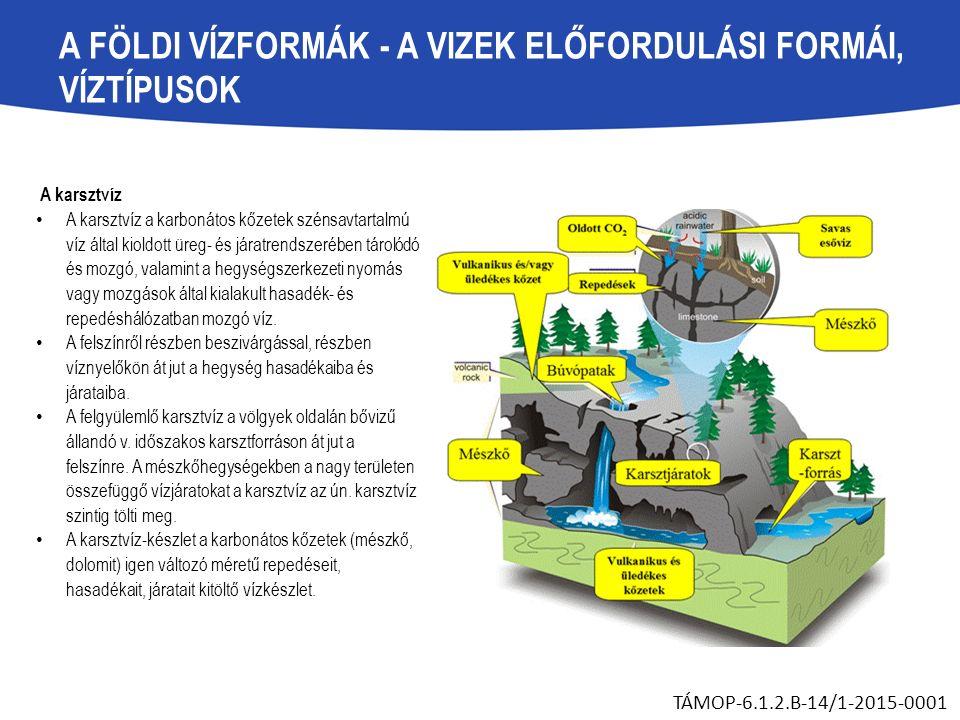 A FÖLDI VÍZFORMÁK - A VIZEK ELŐFORDULÁSI FORMÁI, VÍZTÍPUSOK A karsztvíz A karsztvíz a karbonátos kőzetek szénsavtartalmú víz által kioldott üreg- és járatrendszerében tárolódó és mozgó, valamint a hegységszerkezeti nyomás vagy mozgások által kialakult hasadék- és repedéshálózatban mozgó víz.