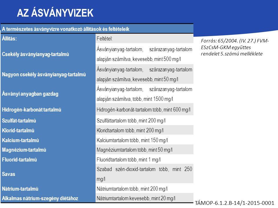 AZ ÁSVÁNYVIZEK TÁMOP-6.1.2.B-14/1-2015-0001 A természetes ásványvízre vonatkozó állítások és feltételeik Állítás: Feltétel: Csekély ásványianyag-tartalmú Ásványianyag-tartalom, szárazanyag-tartalom alapján számítva, kevesebb, mint 500 mg/l Nagyon csekély ásványianyag-tartalmú Ásványianyag-tartalom, szárazanyag-tartalom alapján számítva, kevesebb, mint 50 mg/l Ásványi anyagban gazdag Ásványianyag-tartalom, szárazanyag-tartalom alapján számítva, több, mint 1500 mg/l Hidrogén-karbonát tartalmú Hidrogén-karbonát-tartalom több, mint 600 mg/l Szulfát-tartalmú Szulfáttartalom több, mint 200 mg/l Klorid-tartalmú Kloridtartalom több, mint 200 mg/l Kalcium-tartalmú Kalciumtartalom több, mint 150 mg/l Magnézium-tartalmú Magnéziumtartalom több, mint 50 mg/l Fluorid-tartalmú Fluoridtartalom több, mint 1 mg/l Savas Szabad szén-dioxid-tartalom több, mint 250 mg/l Nátrium-tartalmú Nátriumtartalom több, mint 200 mg/l Alkalmas nátrium-szegény diétához Nátriumtartalom kevesebb, mint 20 mg/l Forrás: 65/2004.