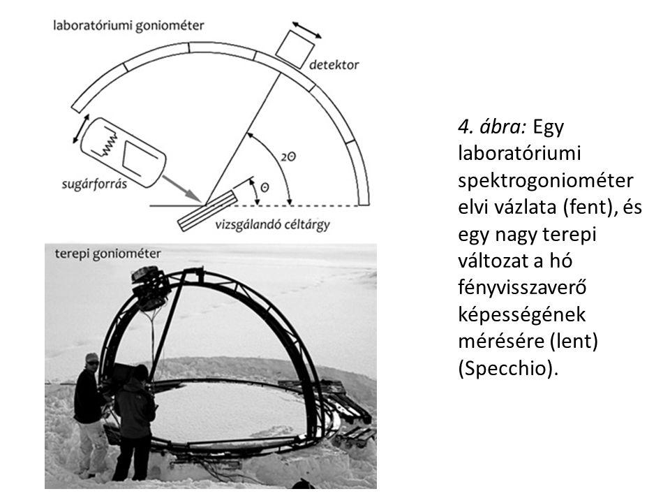 4. ábra: Egy laboratóriumi spektrogoniométer elvi vázlata (fent), és egy nagy terepi változat a hó fényvisszaverő képességének mérésére (lent) (Specch