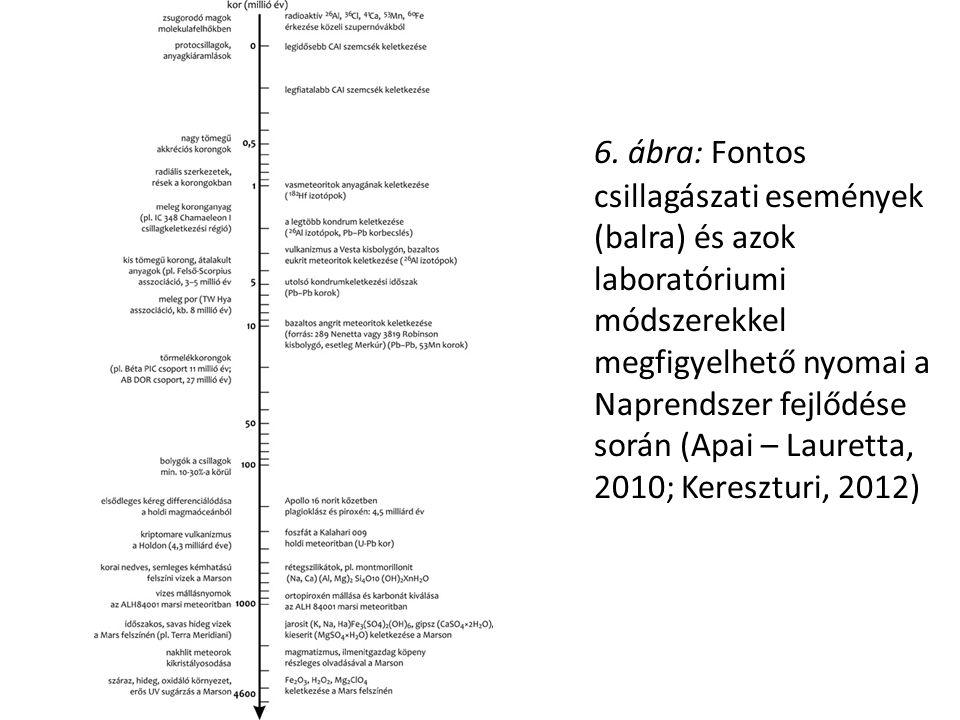 6. ábra: Fontos csillagászati események (balra) és azok laboratóriumi módszerekkel megfigyelhető nyomai a Naprendszer fejlődése során (Apai – Lauretta