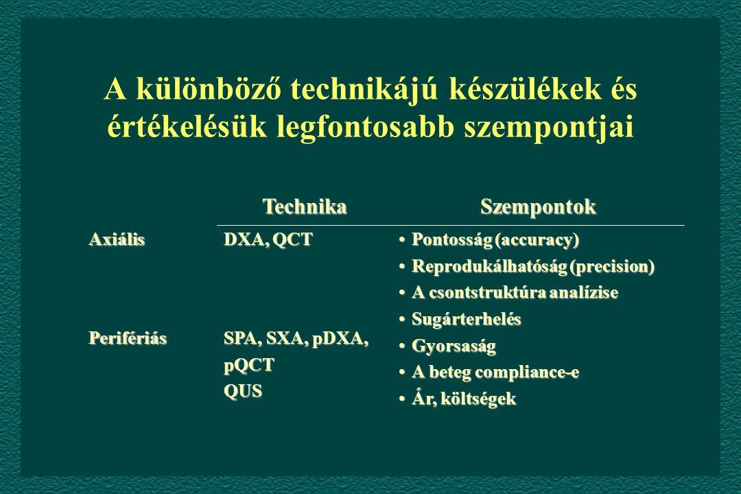 A különböző technikájú készülékek és értékelésük legfontosabb szempontjai SPA, SXA, pDXA, pQCTQUSPerifériás Pontosság (accuracy)Pontosság (accuracy) Reprodukálhatóság (precision)Reprodukálhatóság (precision) A csontstruktúra analíziseA csontstruktúra analízise SugárterhelésSugárterhelés GyorsaságGyorsaság A beteg compliance-eA beteg compliance-e Ár, költségekÁr, költségek DXA, QCT Axiális SzempontokTechnika