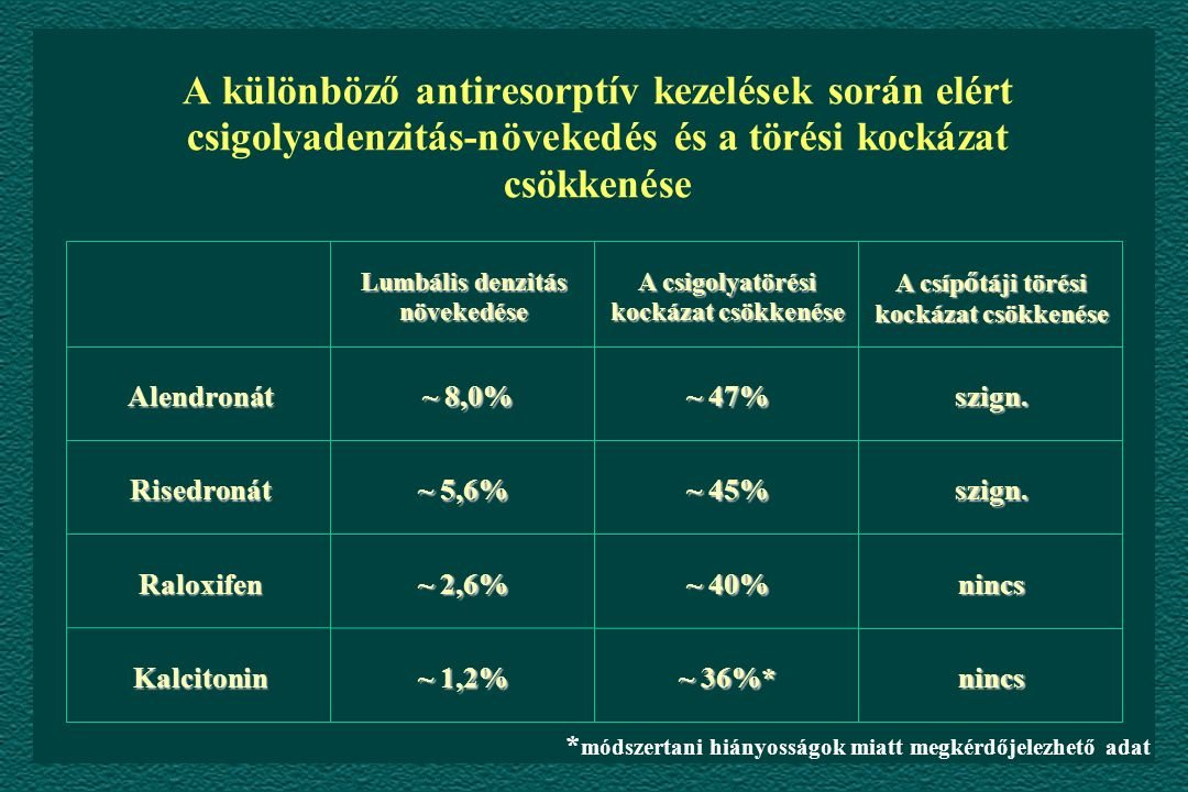A különböző antiresorptív kezelések során elért csigolyadenzitás-növekedés és a törési kockázat csökkenése * módszertani hiányosságok miatt megkérdőjelezhető adat Lumbális denzitás növekedése ~ 36%* ~ 40% ~ 45% ~ 47% A csigolyatörési kockázat csökkenése nincs nincs szign.