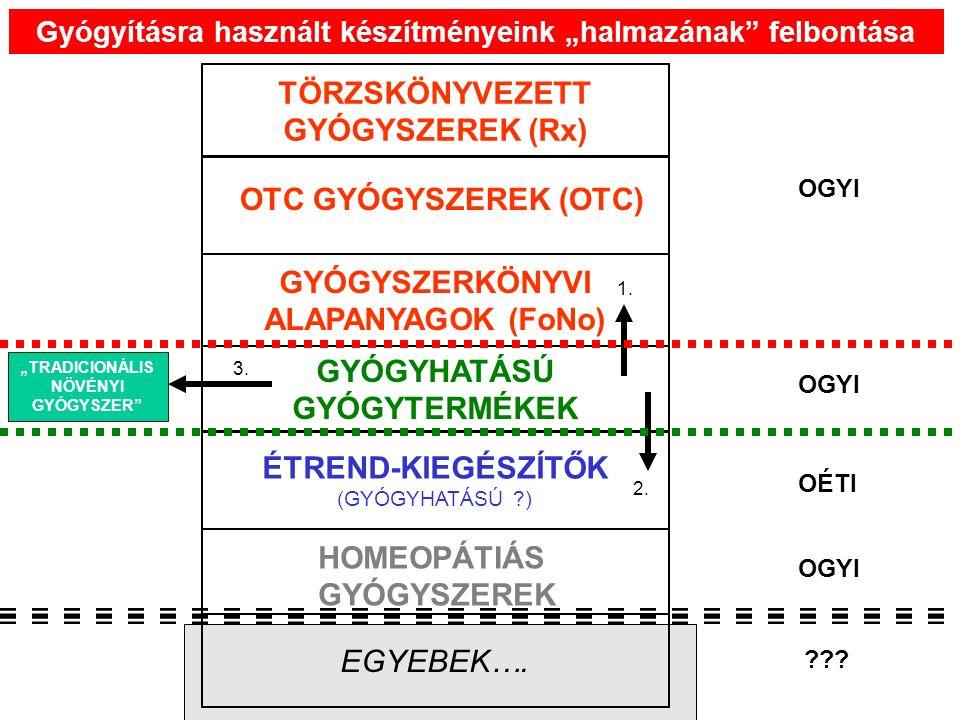 TÖRZSKÖNYVEZETT GYÓGYSZEREK (Rx) GYÓGYSZERKÖNYVI ALAPANYAGOK (FoNo) GYÓGYHATÁSÚ GYÓGYTERMÉKEK ÉTREND-KIEGÉSZÍTŐK (GYÓGYHATÁSÚ ) EGYEBEK….
