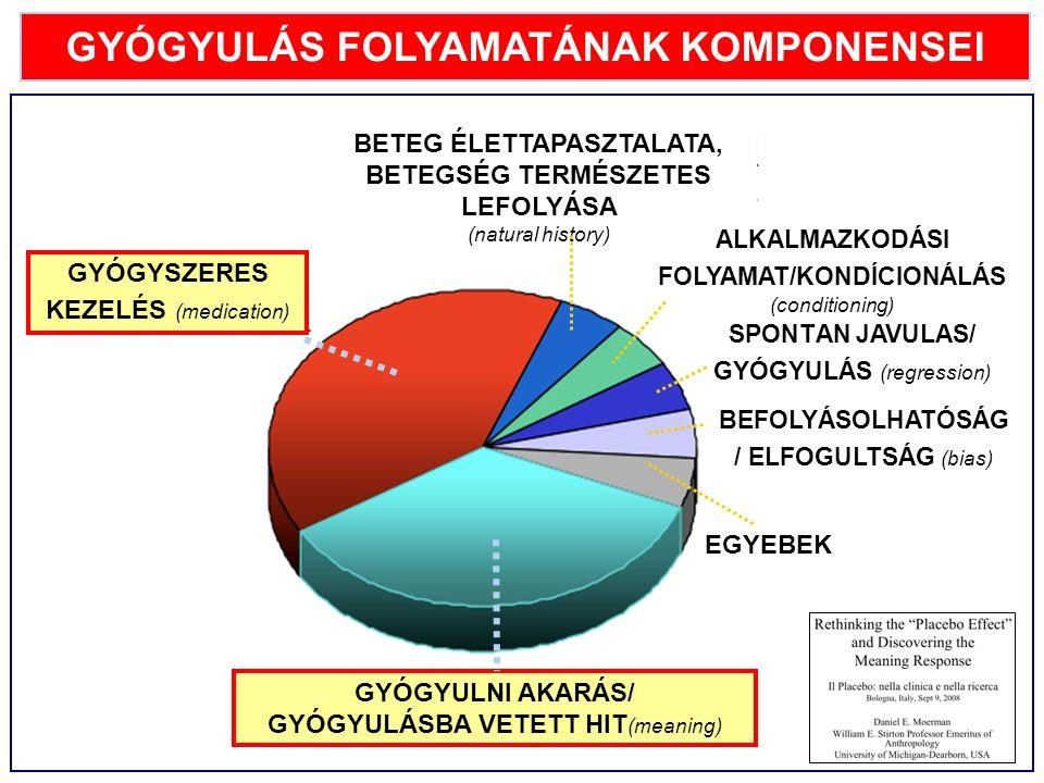 GYÓGYULÁS FOLYAMATÁNAK KOMPONENSEI GYÓGYSZERES KEZELÉS (medication) GYÓGYULNI AKARÁS/ GYÓGYULÁSBA VETETT HIT (meaning) BEFOLYÁSOLHATÓSÁG / ELFOGULTSÁG (bias) EGYEBEK SPONTÁN JAVULÁS/ GYÓGYULÁS (regression) BETEG ÉLETTAPASZTALATA, BETEGSÉG TERMÉSZETES LEFOLYÁSA (natural history) ALKALMAZKODÁSI FOLYAMAT/KONDÍCIONÁLÁS (conditioning)