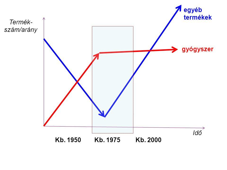 Idő Termék- szám/arány gyógyszer egyéb termékek Kb. 1950Kb. 1975Kb. 2000