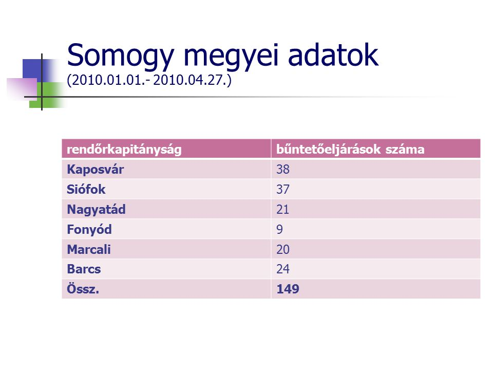 Somogy megyei adatok (2010.01.01.- 2010.04.27.) rendőrkapitányságbűntetőeljárások száma Kaposvár38 Siófok37 Nagyatád21 Fonyód9 Marcali20 Barcs24 Össz.149