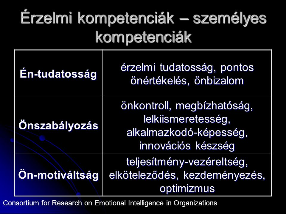 Érzelmi kompetenciák – személyes kompetenciák Én-tudatosság érzelmi tudatosság, pontos önértékelés, önbizalom Önszabályozás önkontroll, megbízhatóság, lelkiismeretesség, alkalmazkodó-képesség, innovációs készség Ön-motiváltság teljesítmény-vezéreltség, elköteleződés, kezdeményezés, optimizmus Consortium for Research on Emotional Intelligence in Organizations