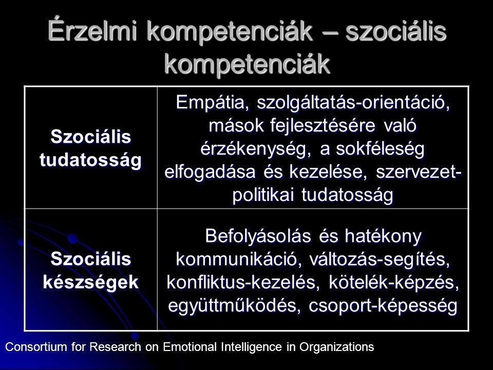 Érzelmi kompetenciák – szociális kompetenciák Szociális tudatosság Empátia, szolgáltatás-orientáció, mások fejlesztésére való érzékenység, a sokféleség elfogadása és kezelése, szervezet- politikai tudatosság Szociális készségek Befolyásolás és hatékony kommunikáció, változás-segítés, konfliktus-kezelés, kötelék-képzés, együttműködés, csoport-képesség Consortium for Research on Emotional Intelligence in Organizations