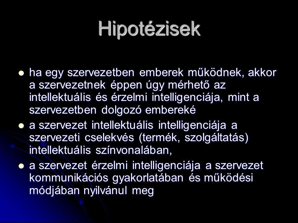 Hipotézisek ha egy szervezetben emberek működnek, akkor a szervezetnek éppen úgy mérhető az intellektuális és érzelmi intelligenciája, mint a szervezetben dolgozó embereké ha egy szervezetben emberek működnek, akkor a szervezetnek éppen úgy mérhető az intellektuális és érzelmi intelligenciája, mint a szervezetben dolgozó embereké a szervezet intellektuális intelligenciája a szervezeti cselekvés (termék, szolgáltatás) intellektuális színvonalában, a szervezet intellektuális intelligenciája a szervezeti cselekvés (termék, szolgáltatás) intellektuális színvonalában, a szervezet érzelmi intelligenciája a szervezet kommunikációs gyakorlatában és működési módjában nyilvánul meg a szervezet érzelmi intelligenciája a szervezet kommunikációs gyakorlatában és működési módjában nyilvánul meg