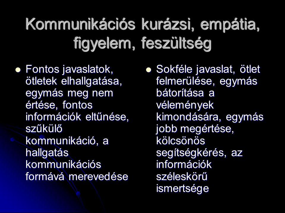 Kommunikációs kurázsi, empátia, figyelem, feszültség Fontos javaslatok, ötletek elhallgatása, egymás meg nem értése, fontos információk eltűnése, szűkülő kommunikáció, a hallgatás kommunikációs formává merevedése Fontos javaslatok, ötletek elhallgatása, egymás meg nem értése, fontos információk eltűnése, szűkülő kommunikáció, a hallgatás kommunikációs formává merevedése Sokféle javaslat, ötlet felmerülése, egymás bátorítása a vélemények kimondására, egymás jobb megértése, kölcsönös segítségkérés, az információk széleskörű ismertsége Sokféle javaslat, ötlet felmerülése, egymás bátorítása a vélemények kimondására, egymás jobb megértése, kölcsönös segítségkérés, az információk széleskörű ismertsége
