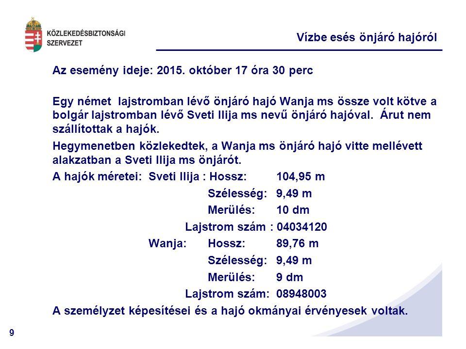 9 Vízbe esés önjáró hajóról Az esemény ideje: 2015. október 17 óra 30 perc Egy német lajstromban lévő önjáró hajó Wanja ms össze volt kötve a bolgár l