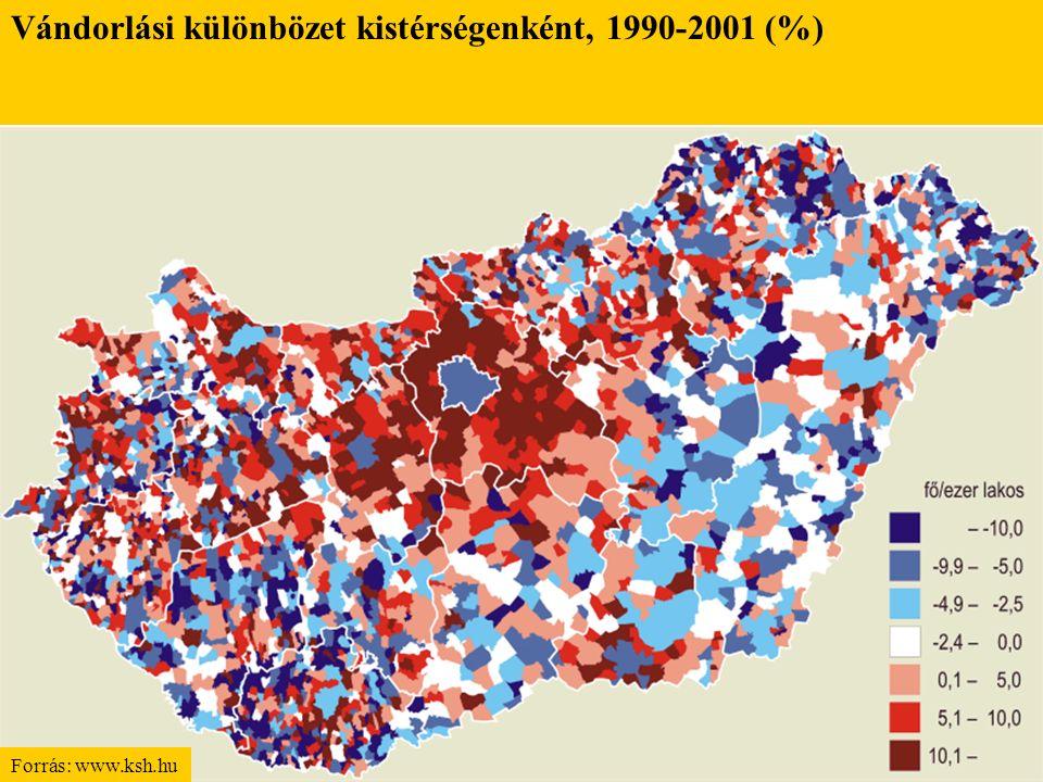 Vándorlási különbözet kistérségenként, 1990-2001 (%)