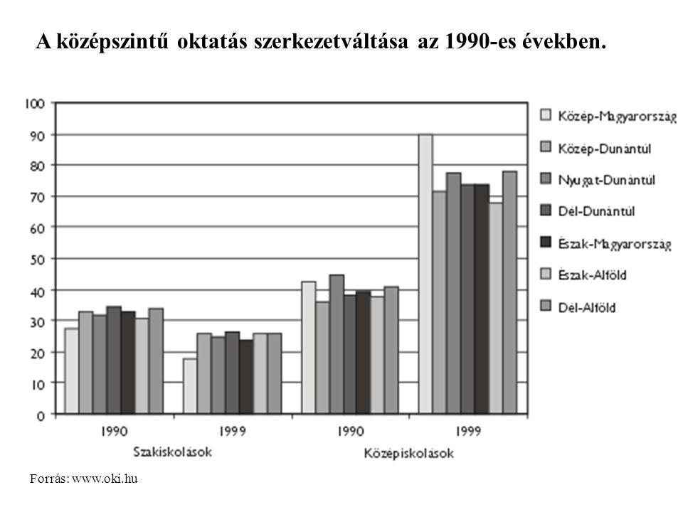 A középszintű oktatás szerkezetváltása az 1990-es években. Forrás: www.oki.hu