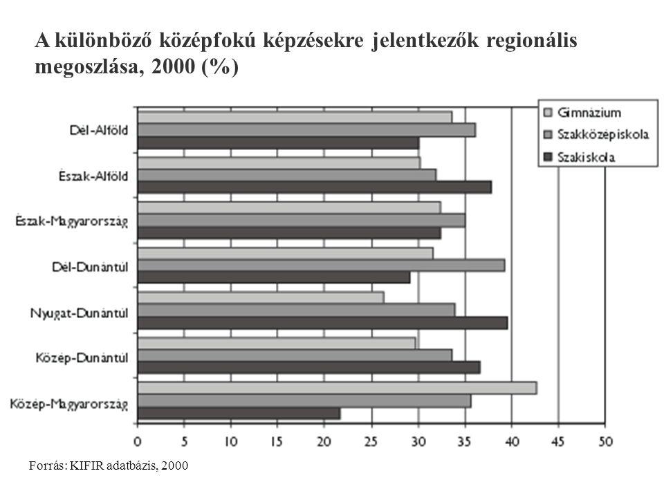 A különböző középfokú képzésekre jelentkezők regionális megoszlása, 2000 (%) Forrás: KIFIR adatbázis, 2000