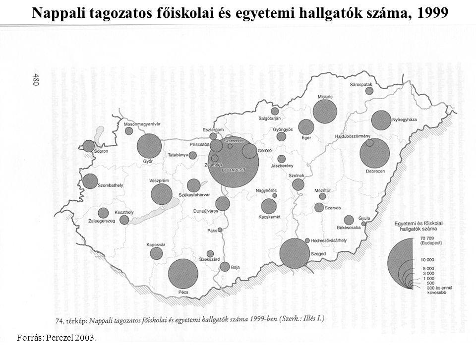 Nappali tagozatos főiskolai és egyetemi hallgatók száma, 1999 Forrás: Perczel 2003.