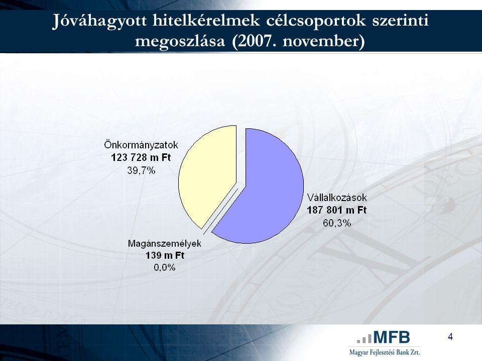 4 Jóváhagyott hitelkérelmek célcsoportok szerinti megoszlása (2007. november)
