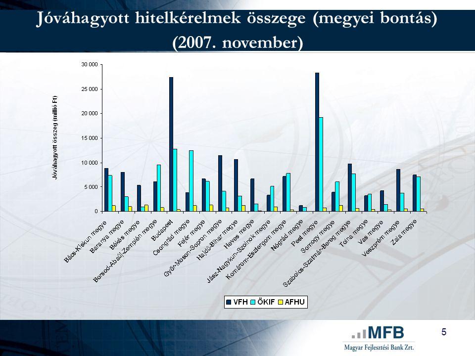 5 Jóváhagyott hitelkérelmek összege (megyei bontás) (2007. november)