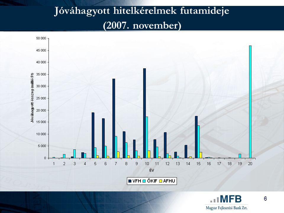 7 Jóváhagyott hitelkérelmek hitelösszeg szerinti eloszlása (2007. november)