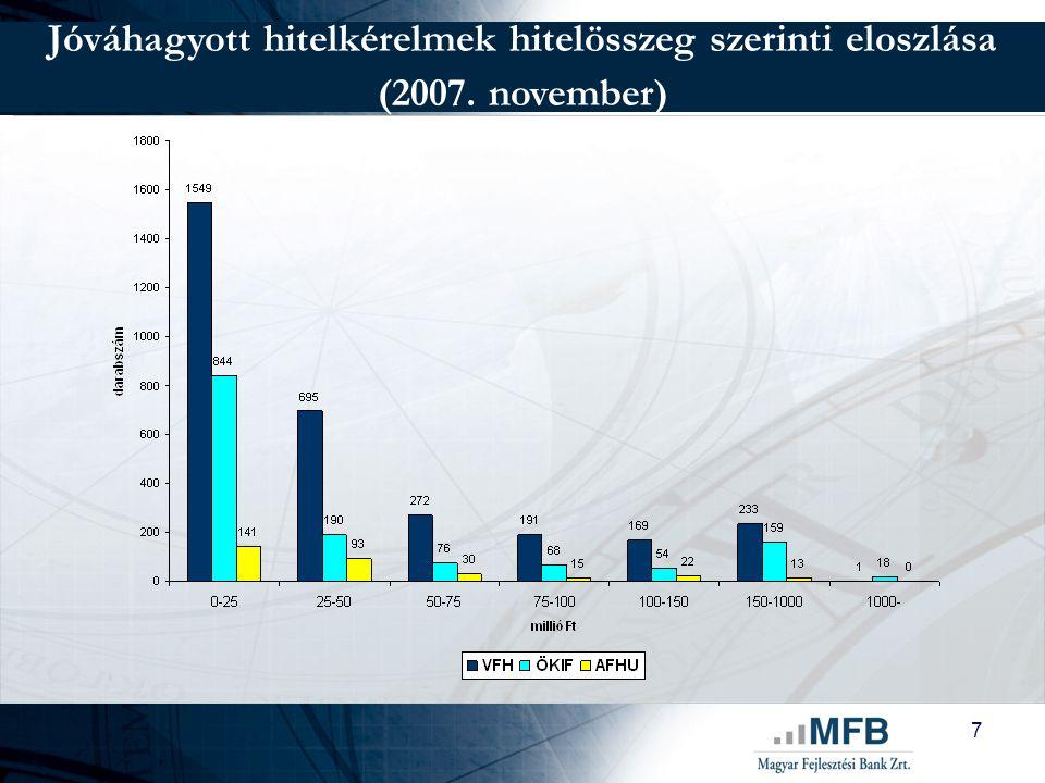 8 Új Magyarország Vállalkozásfejlesztési Hitelprogram 310 Mrd Ft-os keretösszeg 133 Mrd Ft szabad keret állami támogatási jogszabályokkal összhang, két támogatási kategória – csekély összegű vagy regionális csoportmentesség KKV-k mellett a KKV-nak nem minősülő vállalkozások (nagyvállalatok, állami és önkormányzati tulajdonú társaságok), újonnan alakult társaságok is igényelhetik 2013.