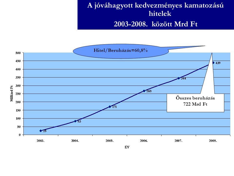 A jóváhagyott kedvezményes kamatozású hitelek 2003-2008. között Mrd Ft Összes beruházás 722 Mrd Ft Hitel/Beruházás=60,8%