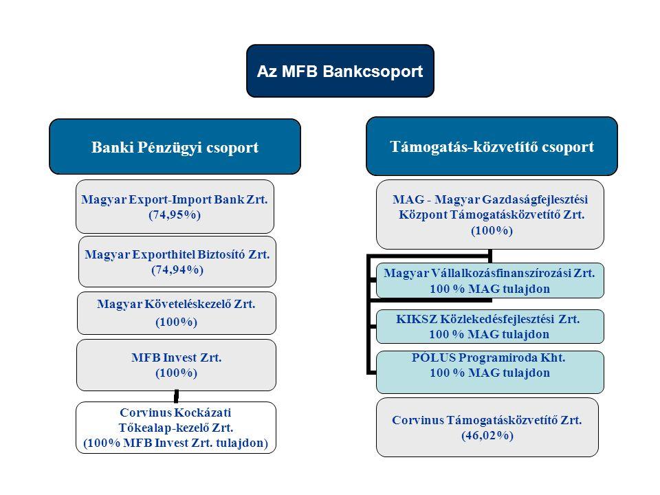 Támogatás-közvetítő csoport Corvinus Kockázati Tőkealap-kezelő Zrt. (100% MFB Invest Zrt. tulajdon ) Az MFB Bankcsoport