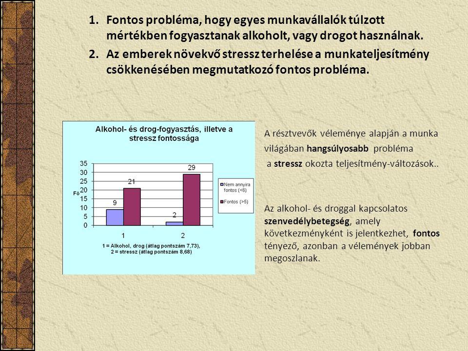 A résztvevők véleménye alapján a munka világában hangsúlyosabb probléma a stressz okozta teljesítmény-változások..