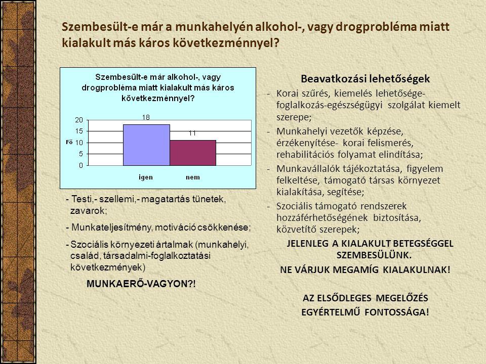 Szembesült-e már a munkahelyén alkohol-, vagy drogprobléma miatt kialakult más káros következménnyel.