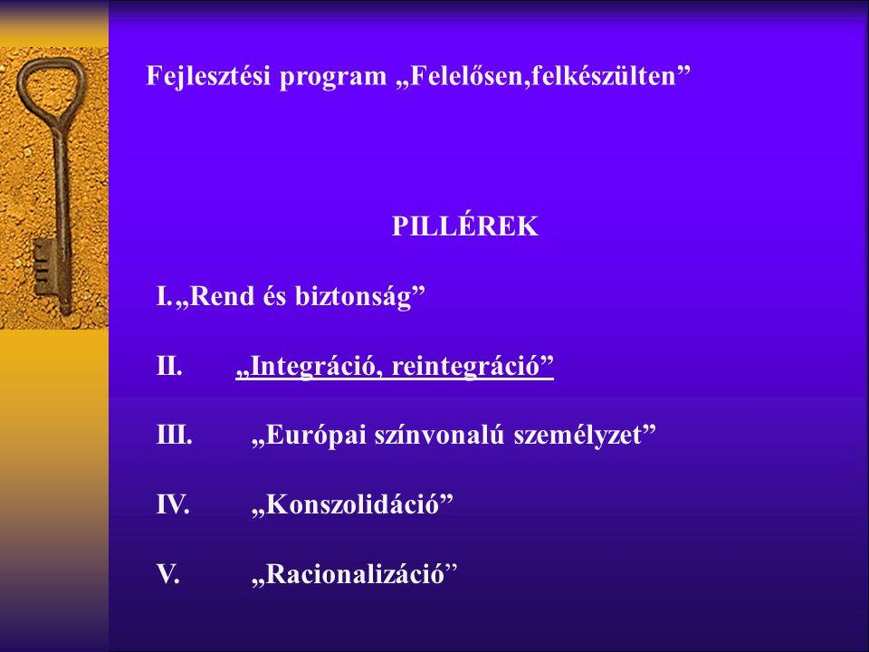 """Fejlesztési program """"Felelősen,felkészülten PILLÉREK I.""""Rend és biztonság II.""""Integráció, reintegráció III.""""Európai színvonalú személyzet IV.""""Konszolidáció V.""""Racionalizáció"""